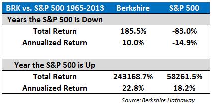 BuffettV.S&P March 2014