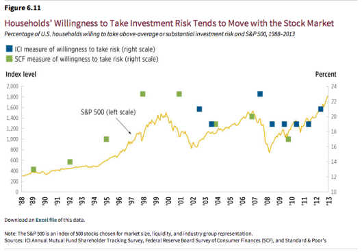 Invs Willingness to take risk