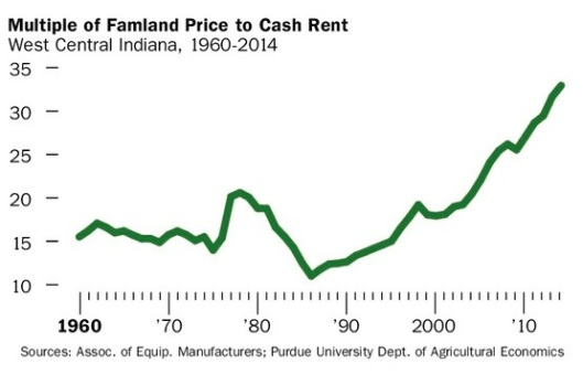 Farmland Price to Cash Rent 092714