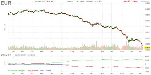 Euro:Dollar 3-10-15