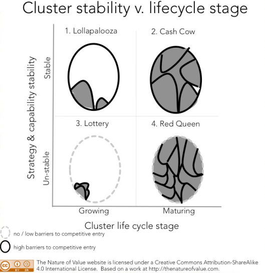 Cluster Stability v. lifecycle stage