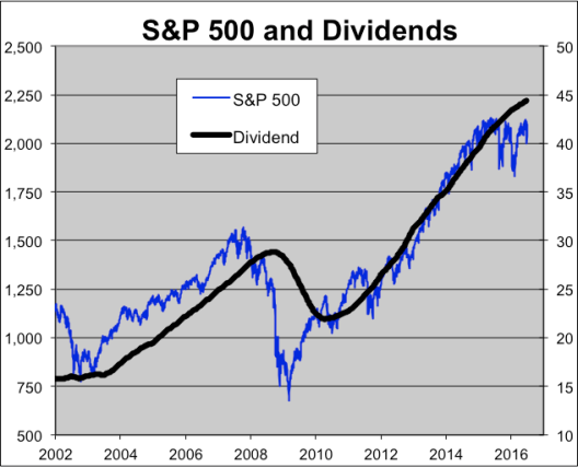 EE S&P 2% Yld